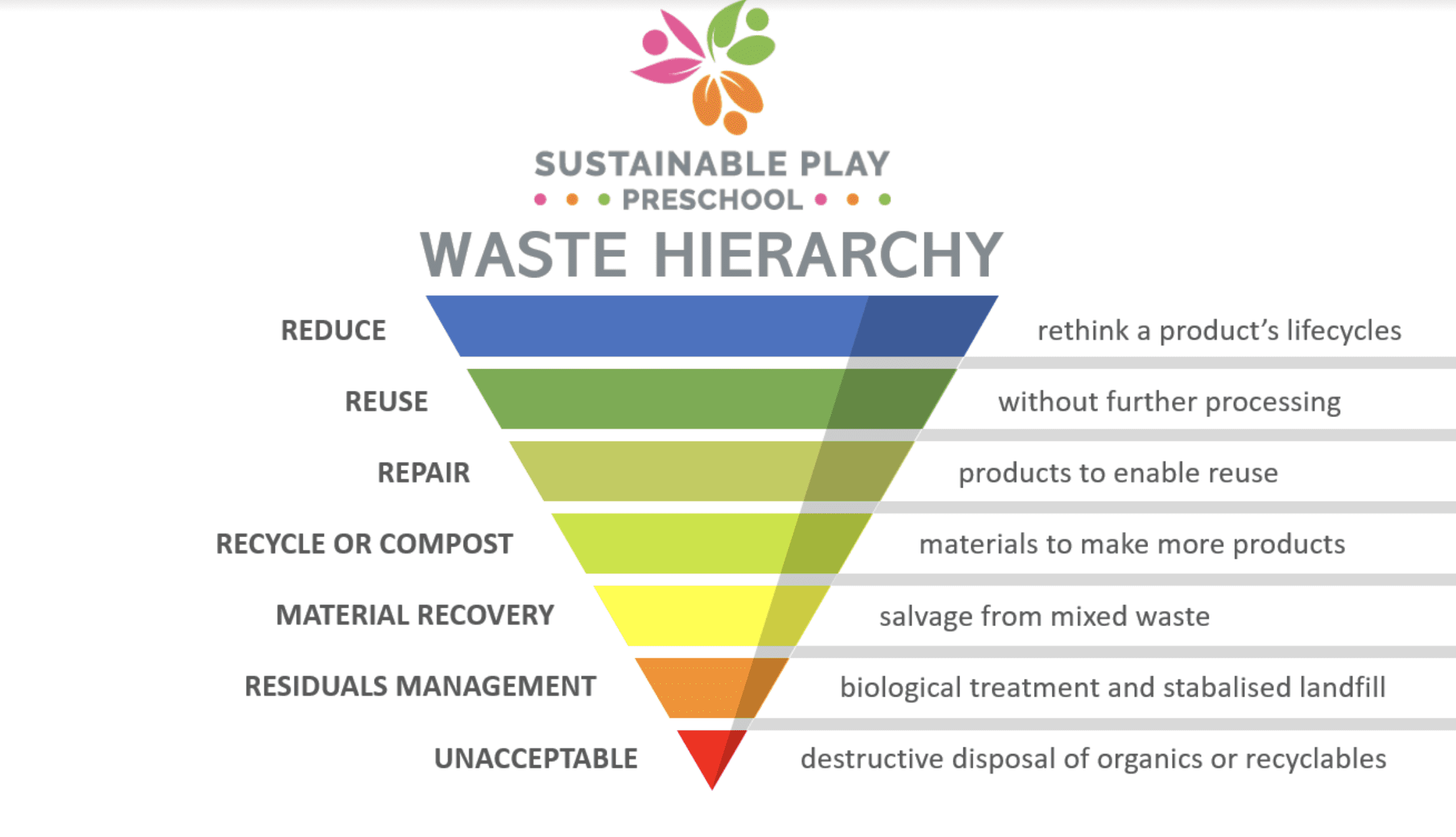 sustainable play preschool waste heirachy